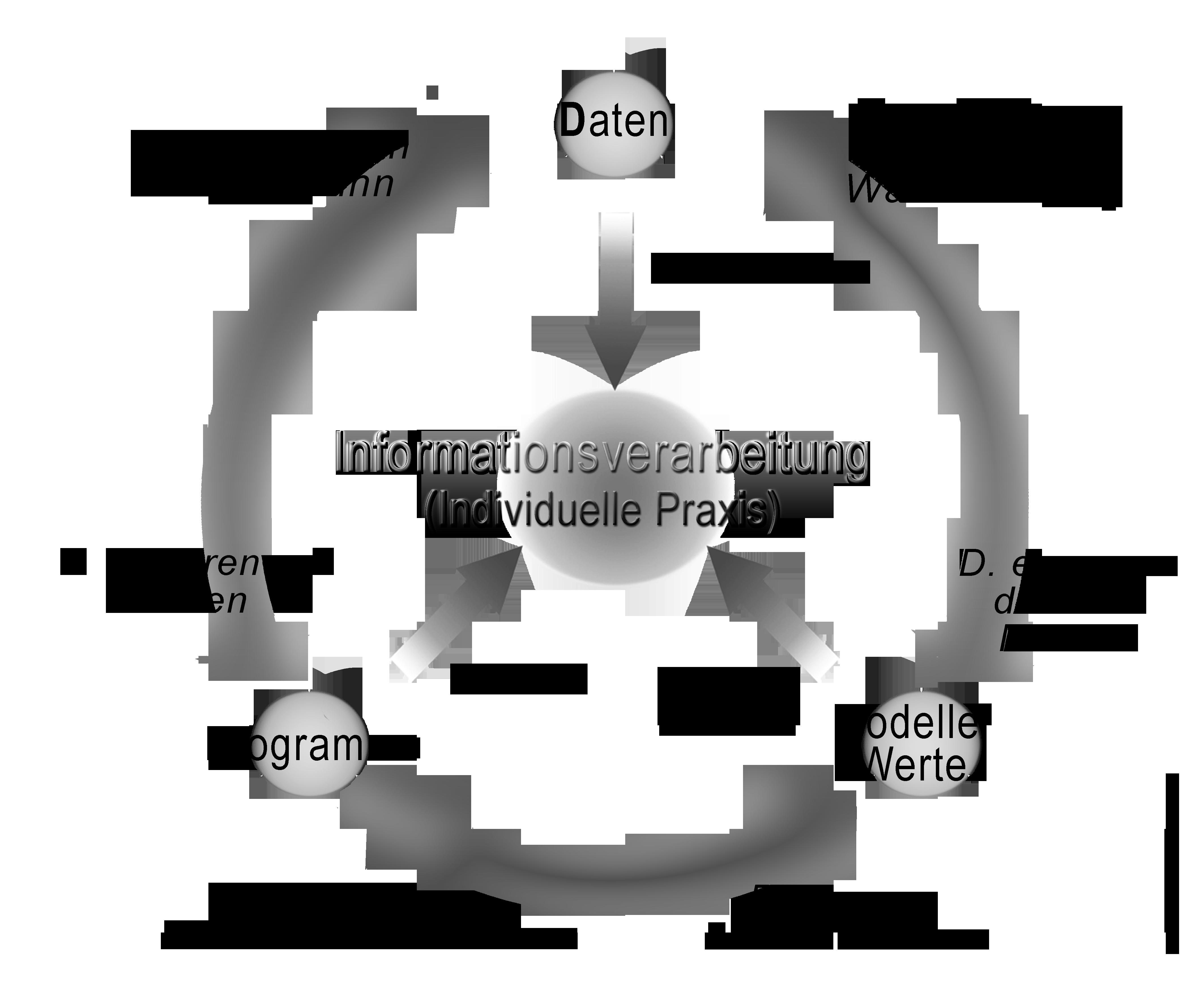 Informationstypologie nach den Praktiken