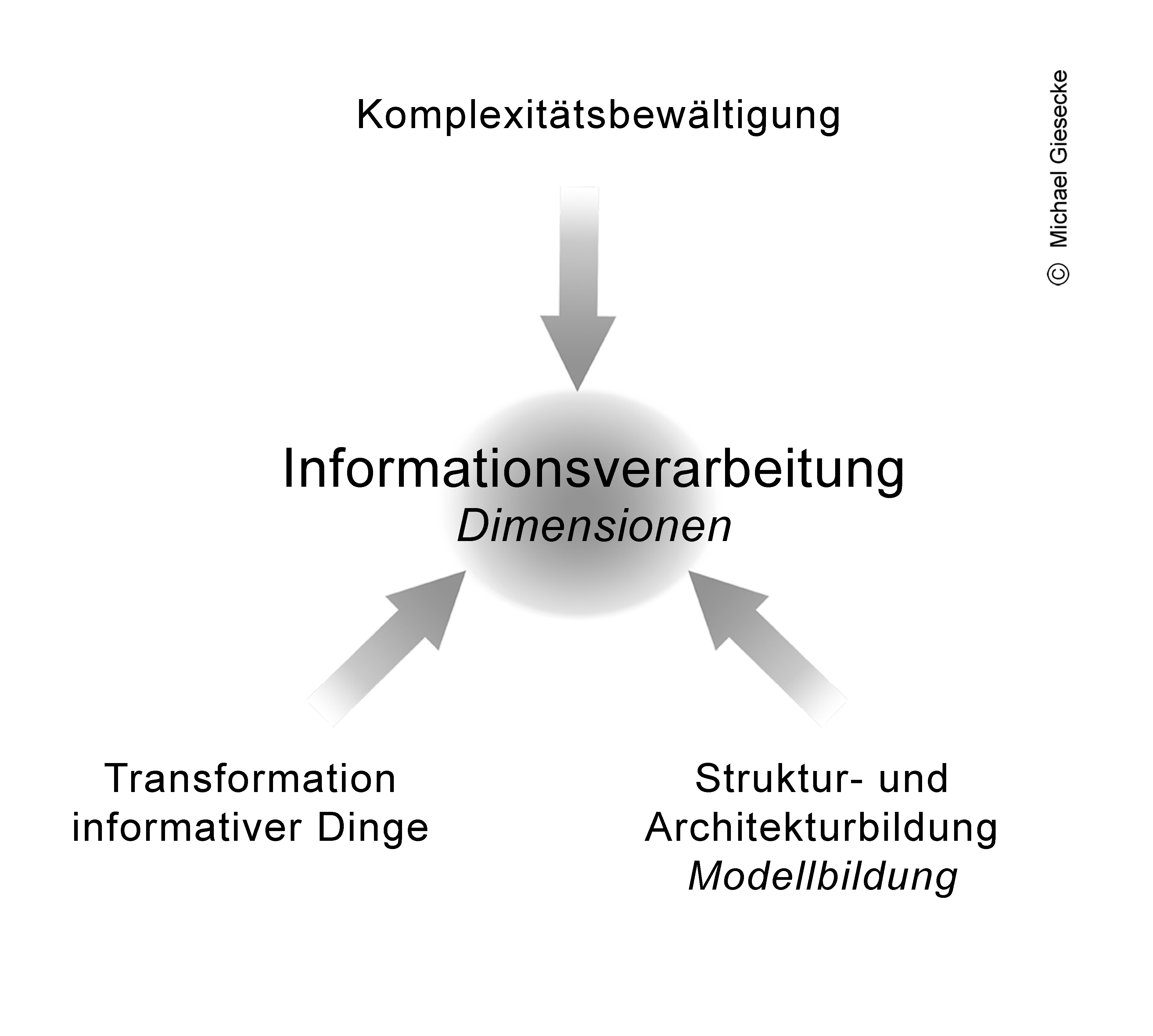 Informationsverarbeitungstriade