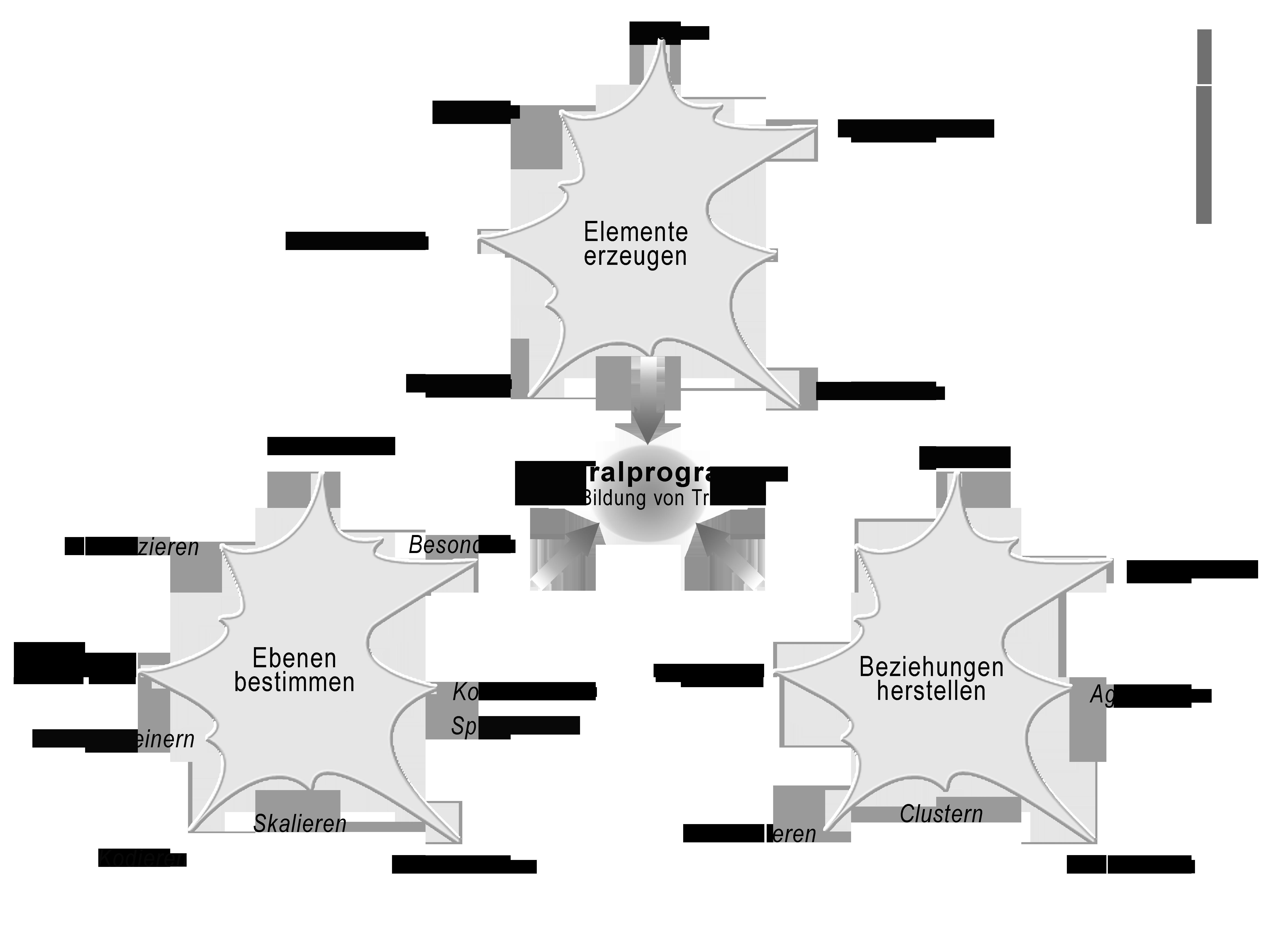Generalprogrammeder Modellbildung